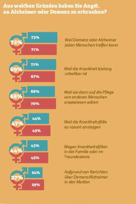 Grafik: Aus welchen Gründen haben Sie Angst an Demenz oder Alzheimer zu erkranken?