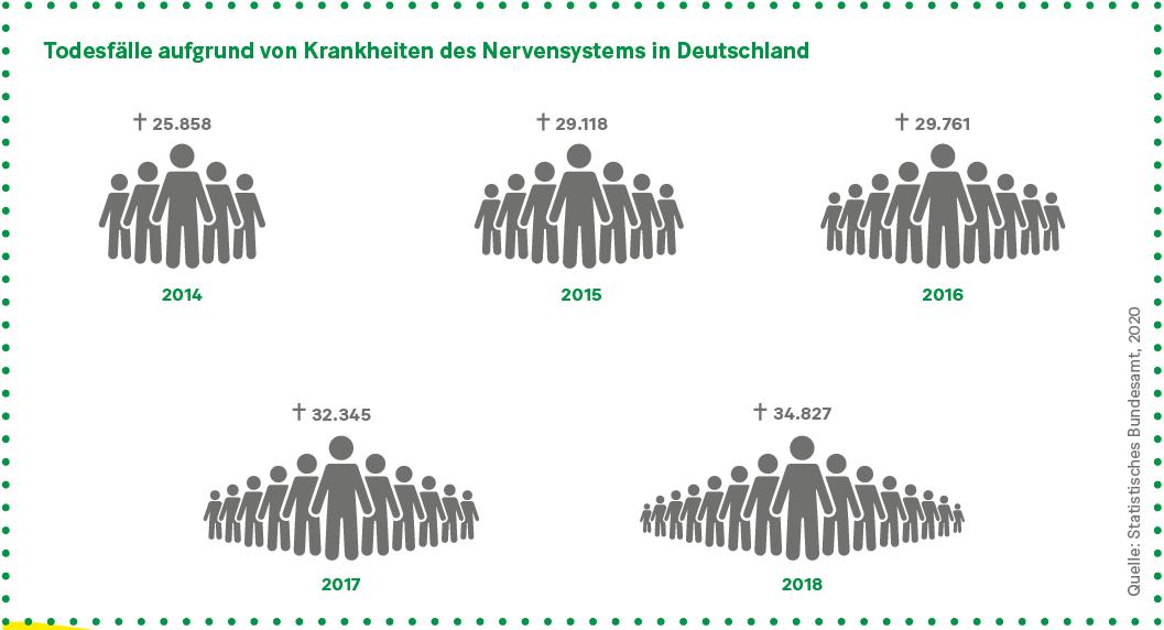 Grafik: Todesfälle aufgrund von Krankheiten des zentralen Nervensystems in Deutschland