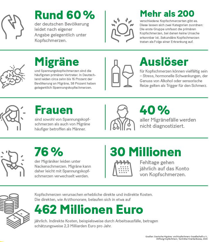 Grafik: Faktencheck Kopfschmerzen