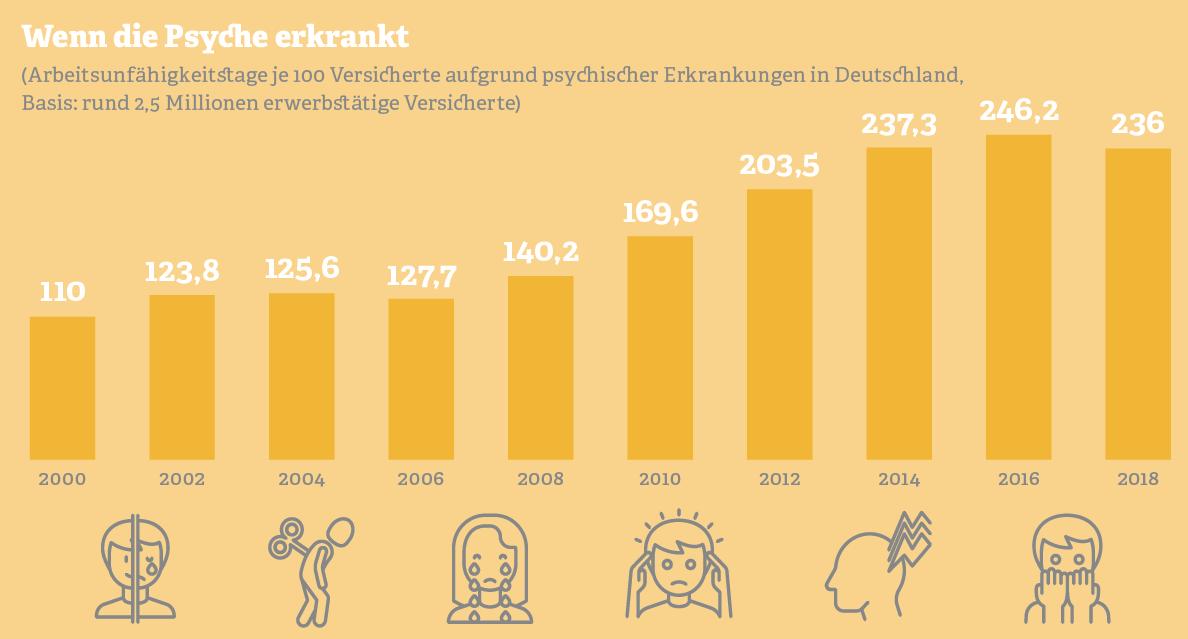 Grafik: Arbeitsunfähigkeitstage je 100 Versicherte aufgrund psychischer Erkrankungen in Deutschland