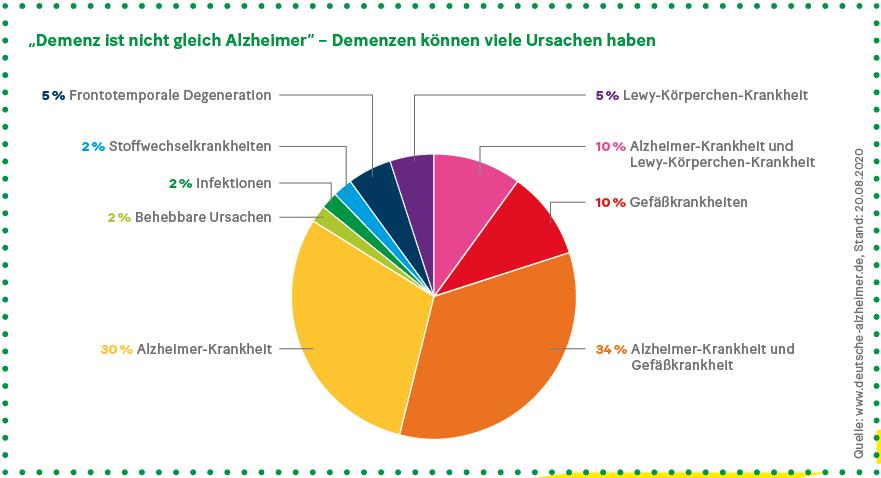 Grafik: Ursachen von Demenz